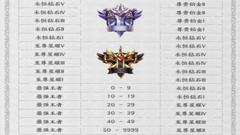 王者荣耀掉段机制表(2)