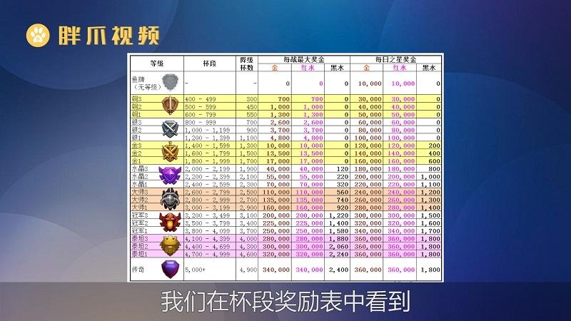 部落冲突杯段奖励表(1)