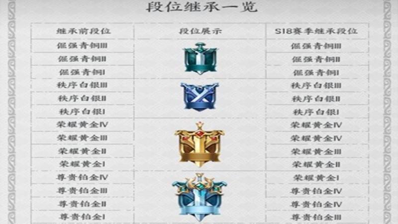王者荣耀掉段机制表(1)