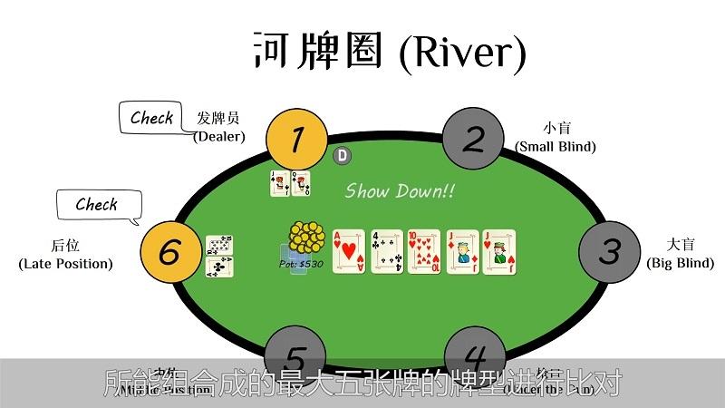 德州扑克怎么玩(5)
