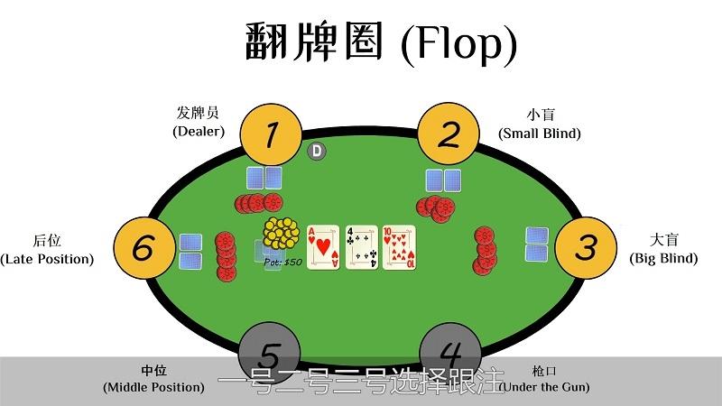 德州扑克怎么玩(3)
